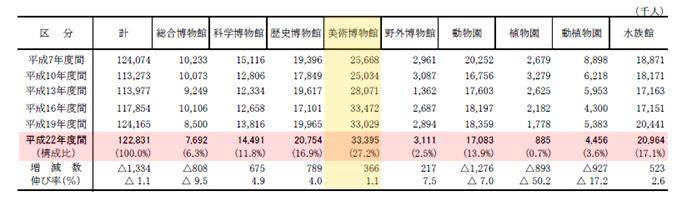 表2 種類別博物館の入館者数 出所)文部科学省『社会教育調査』平成23年度