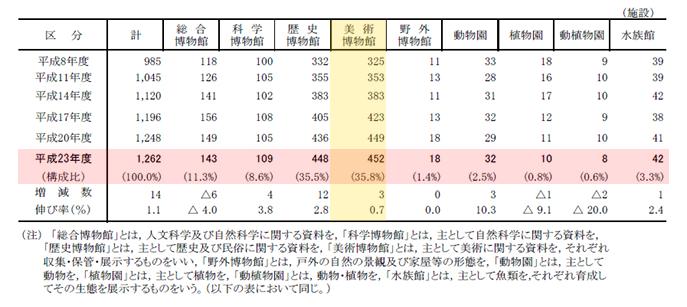 出所) 文部科学省『社会教育調査』平成23年度